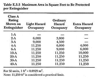 Chart of Maximum Area in Square Feet to be Protected